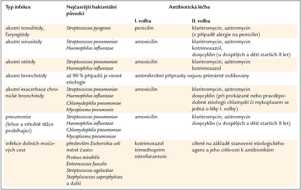 Antibiotická léčba vybraných akutních bakteriálních infekcí v komunitním prostředí.