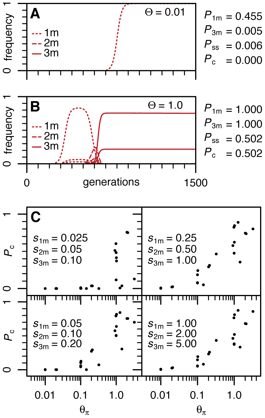 Population dynamics of resistance adaptation for different Θ regimes.