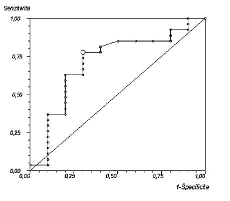 """ROC krivka pre RQ metódu. Optimálna """"cut-off"""" hodnota bola určená na základe maximalizácie hodnoty (senzitivita + špecificita). Zistená hodnota bola RQ=1,58. Zistená hodnota plochy pod ROC krivkou = 0,71; 95% CI = 0,51–0,92"""