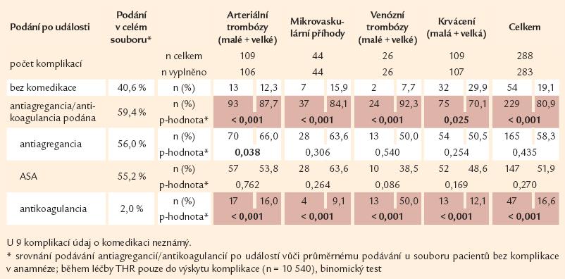 MPN komplikace a podávání antiagregancií/antikoagulancií PO vzniku trombózy nebo krvácení.