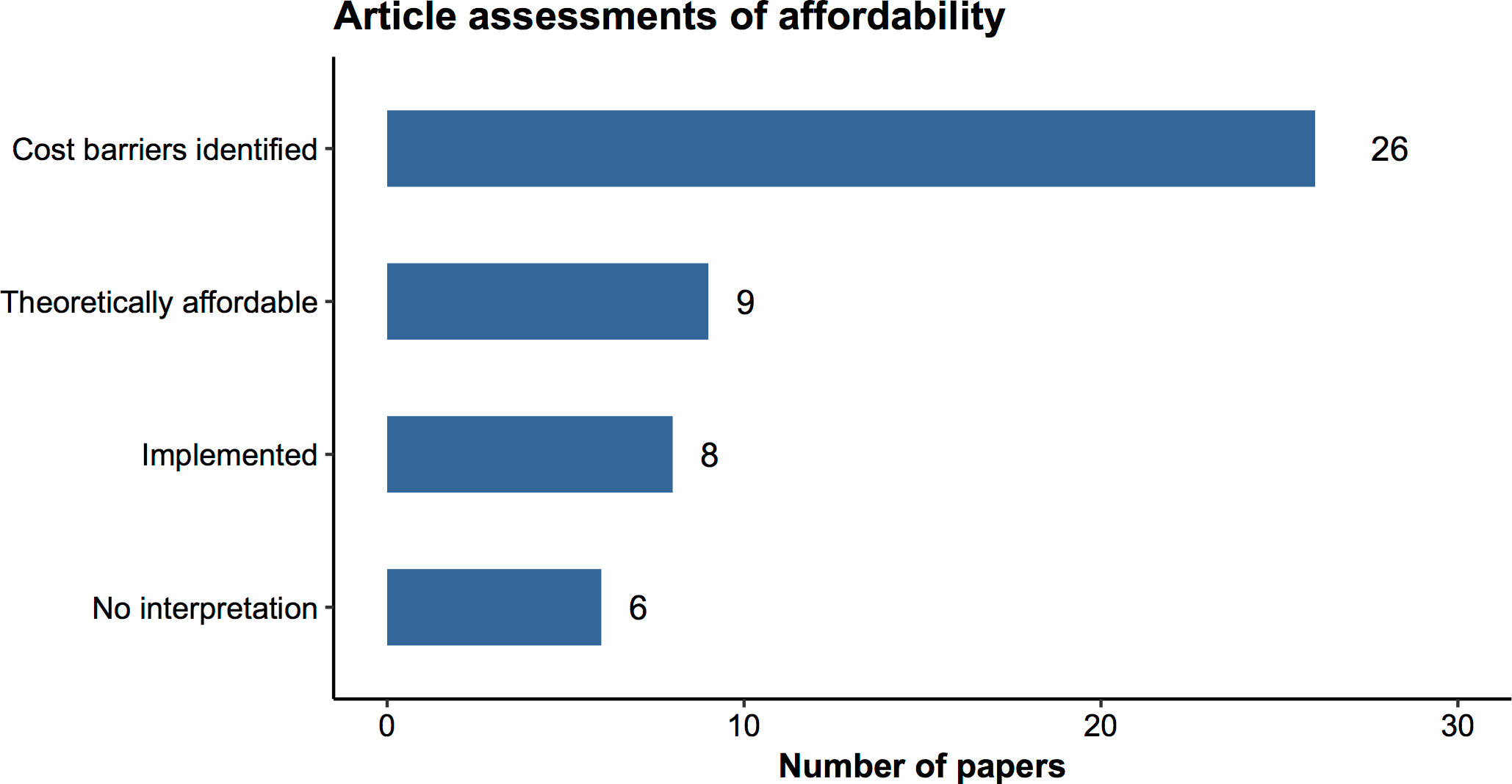 Assessments of affordability in the cost-effectiveness literature.