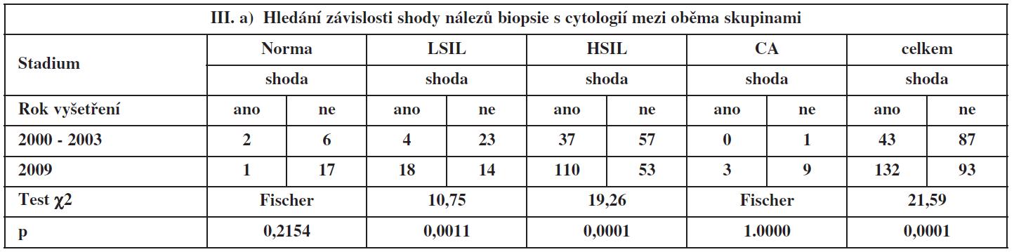 Závislost shody mezi biopsií a cytologií