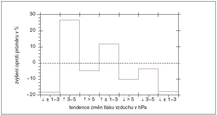 Počty AIM ve dnech s různým charakterem změny tlaku vzduchu, vyjádřené v procentech průměru za celé období.