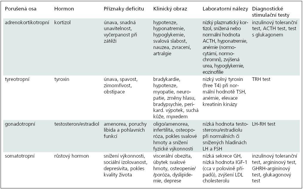Klinické projevy poruchy hypofyzárních funkcí a jejich diagnostika.