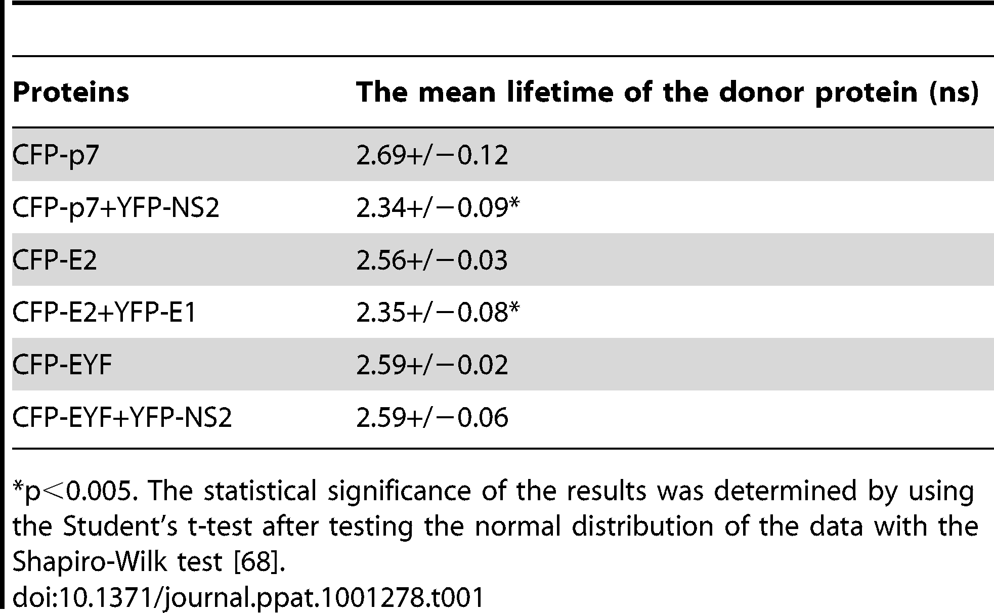 Mean values of the fluorescence lifetime.