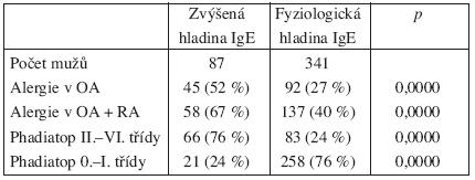 Míra korelace anamnézy a výskytu atopie s hladinou celkových IgE protilátek