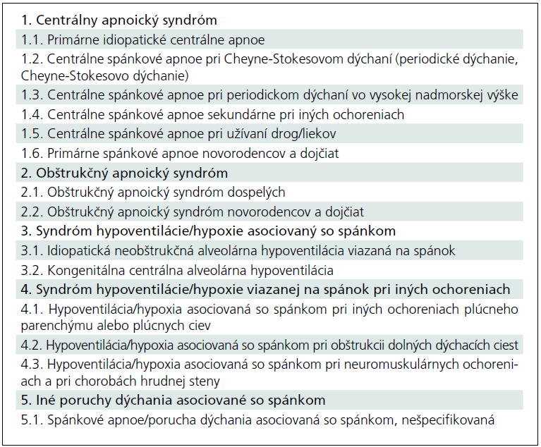Rozdelenie porúch dýchania viazaných na spánok (ICSD-2, 2005).
