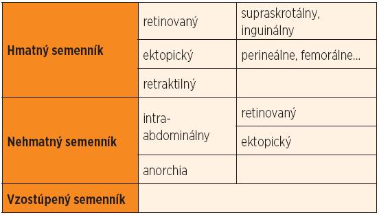 Klasifikácia nezostúpených semenníkov.