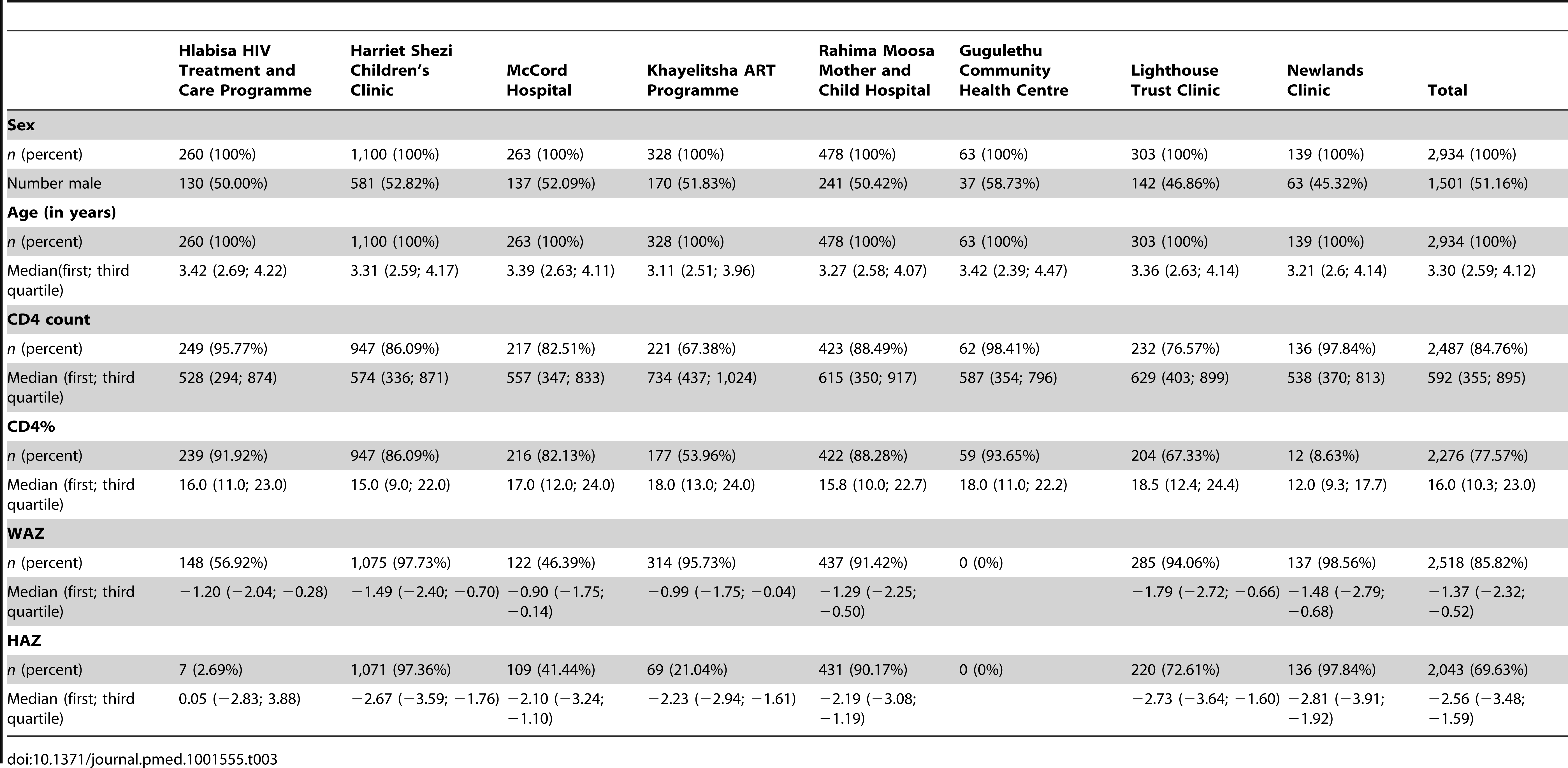 Patient characteristics at first clinic visit overall (total) and stratified according to cohort.