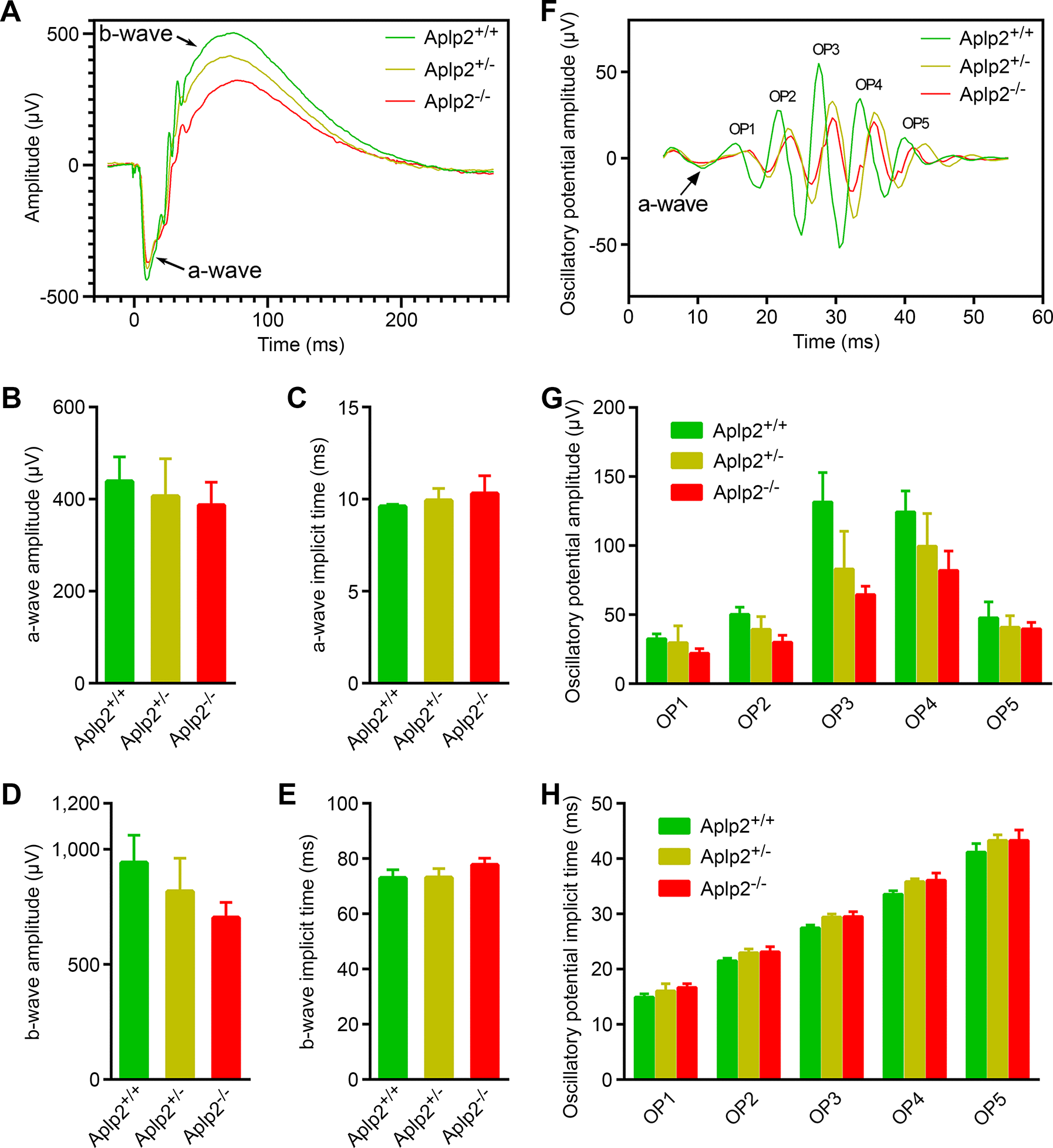 Analysis of scotopic electroretinograms in the <i>Aplp2</i> knockout mice.