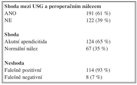 Porovnání sonografických a peroperačních nálezů Tab. 1. Comparison of sonographic and intraoperative findings