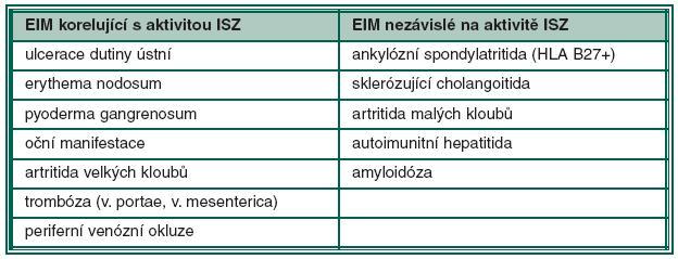 Extraintestinální manifestace ISZ