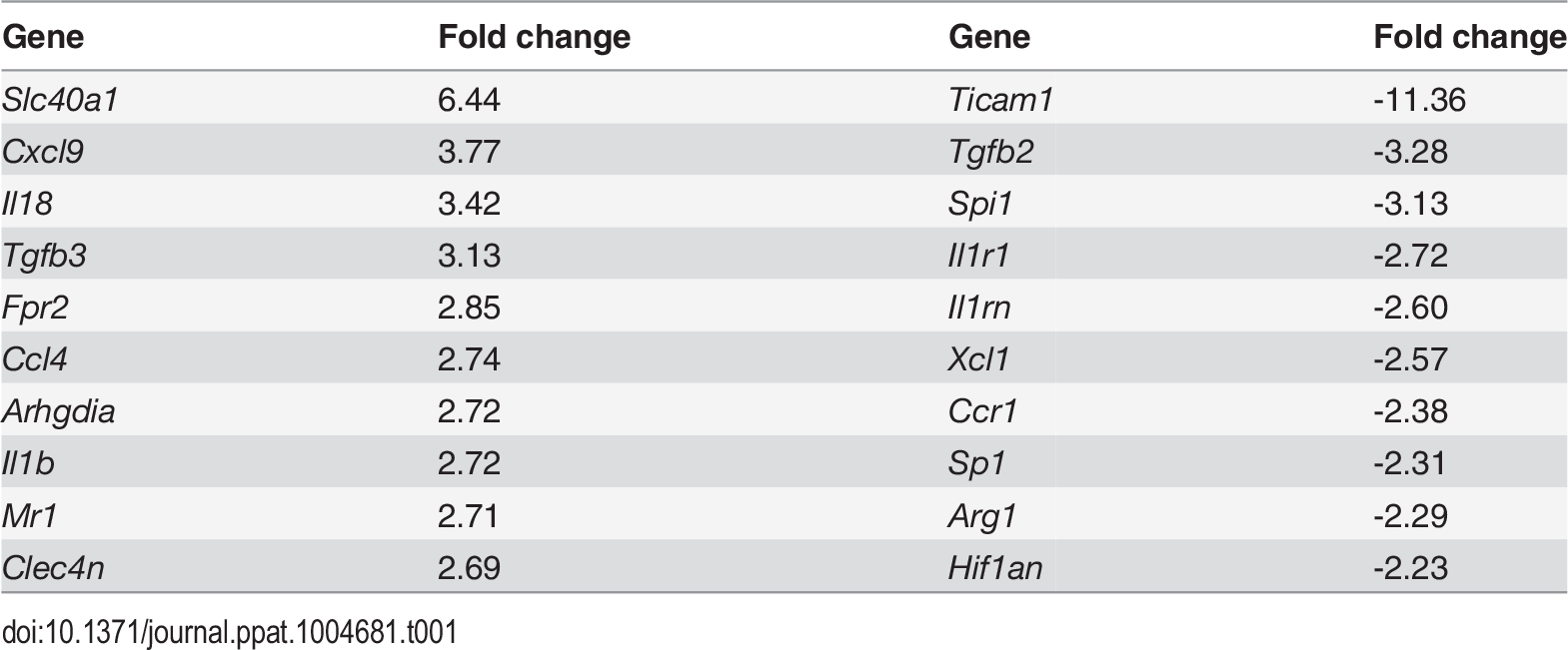 Altered gene expression in F4/80<sup>hi</sup>CD11b<sup>lo</sup> cells compared to control macrophages.