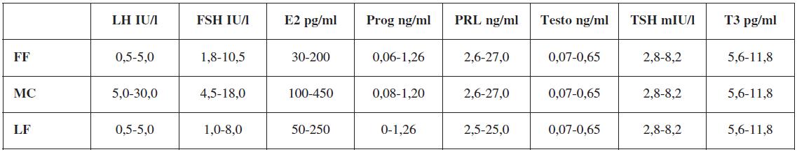 Referenčné hodnoty vyšetrovaných hormónov