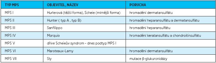 Typy mukopolysacharidóz (MPS) podle jejich objevitelů