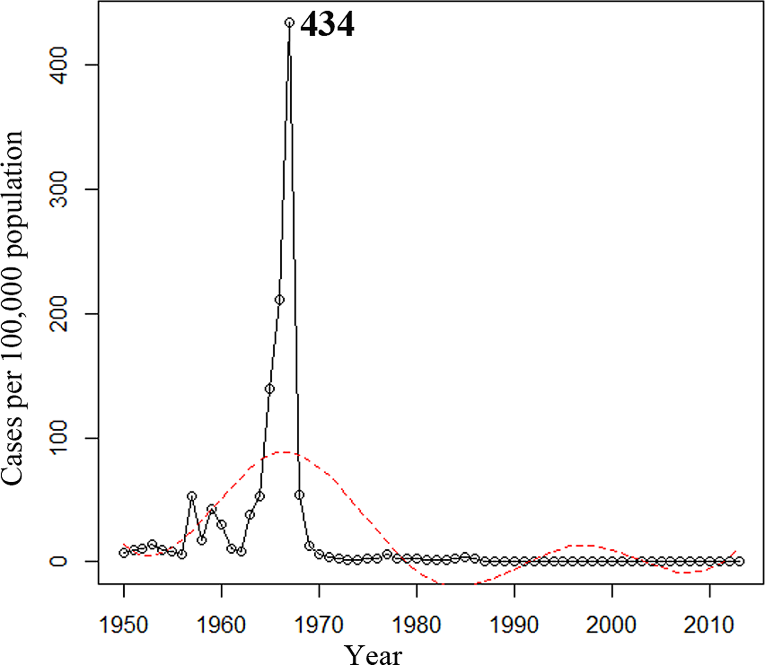Annual incidence of reported cases of meningococcal disease in Shanghai from 1950 to 2013.