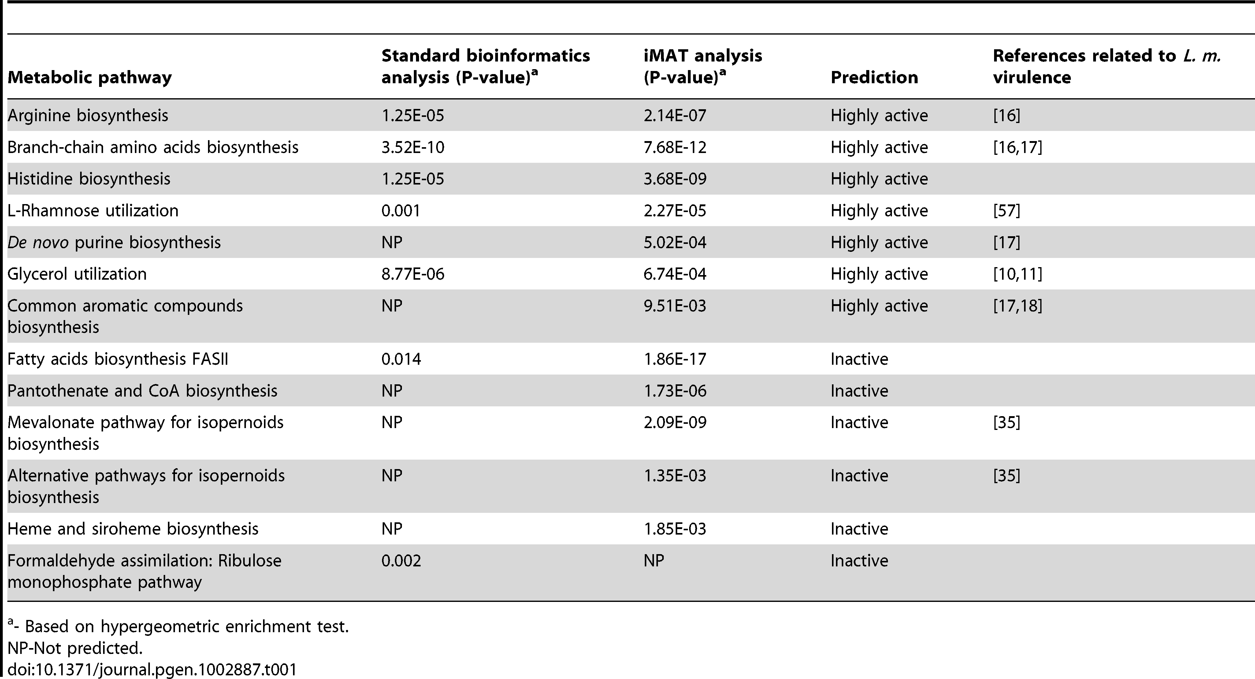 Metabolic pathways predicted to be differentially active during <i>L. monocytogenes</i> intracellular growth by standard bioinformatics analysis and iMAT analysis.
