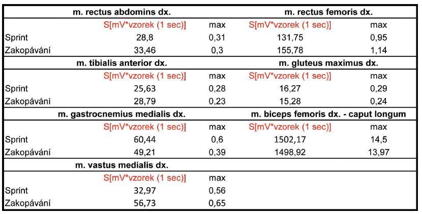 Maxima a velikost ploch pod EMG křivkou sledovaných svalů.
