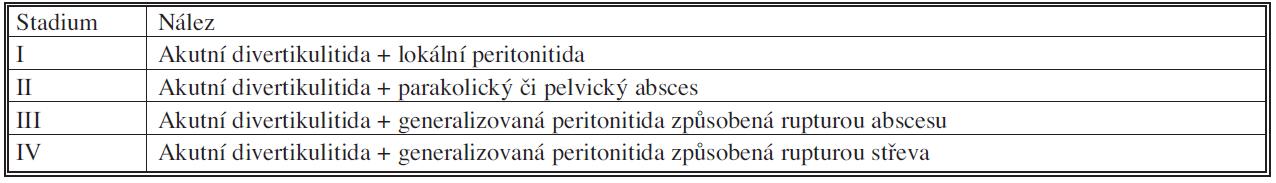 Klasifikace komplikované divertikulitidy podle Huhgese [45] Tab. 5. Hughes classification of complicated diverticulitis (1963)