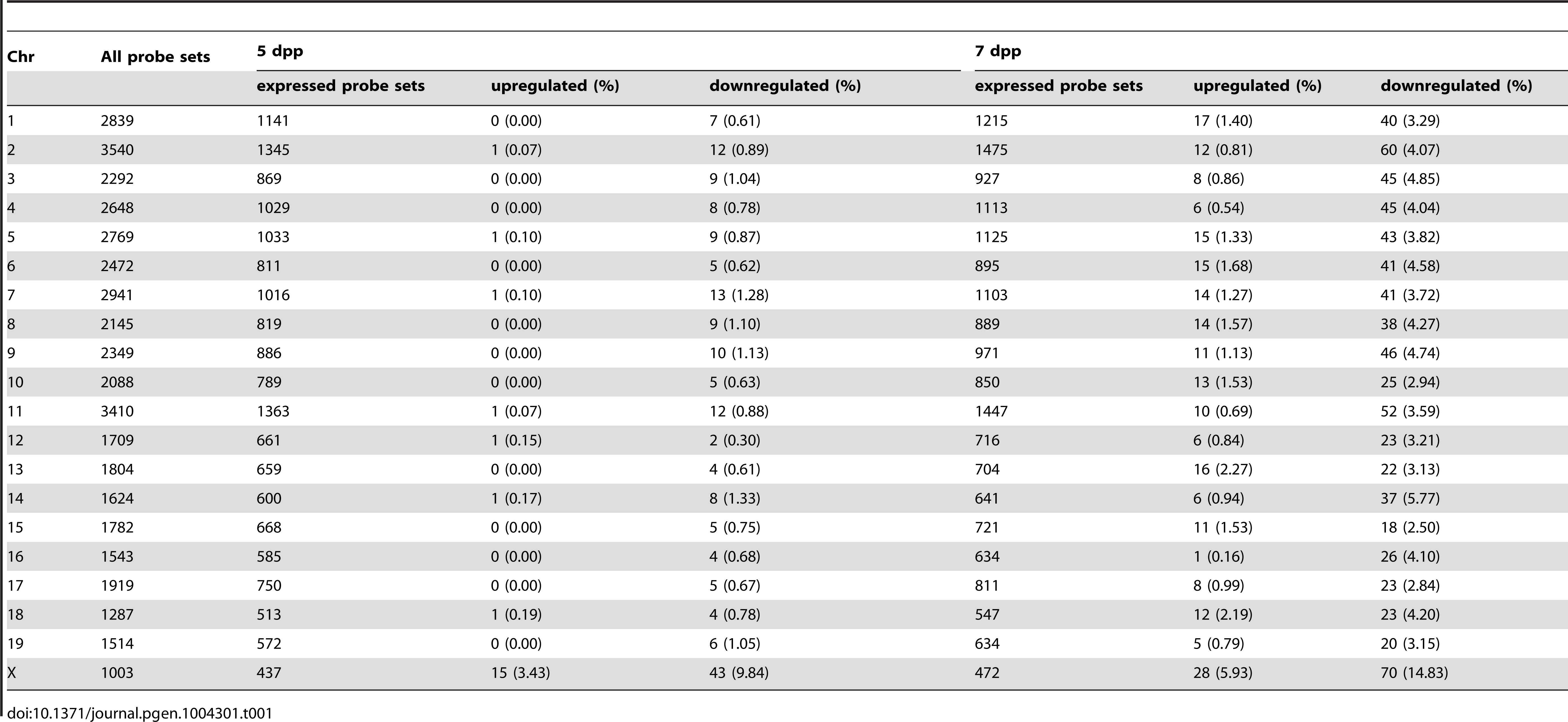 Frequency of downregulated and upregulated transcripts for each chromosome in B6-ChrX<sup>MSM</sup> testes.