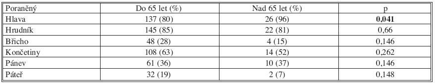 Poranění jednotlivých systémů u polytraumatu (n = 198) Tab. 3. Injuries of individual systems in polytraumas (n=198)