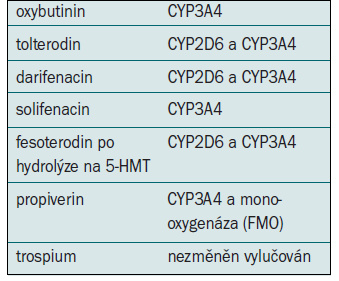 Metabolizmus antimuskarinik, volně podle [3].