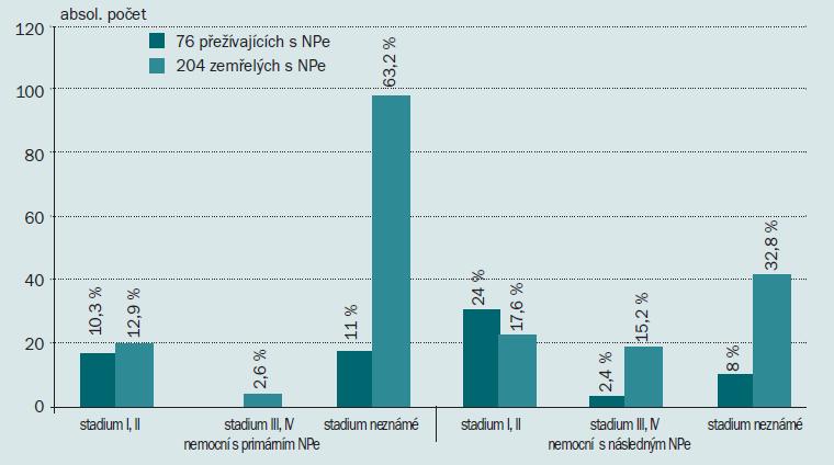 Přežívající a zemřelí s primárním nebo následným nádorem testis podle klinických stadií (stav k říjnu 2007).
