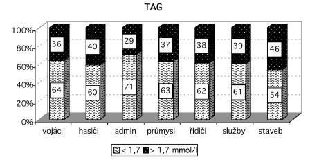 Rozložení hodnot triglyceridémie v souborech Vysvětlivky: TAG – triacylglyceroly, admin – administrativa, staveb – stavebnictví