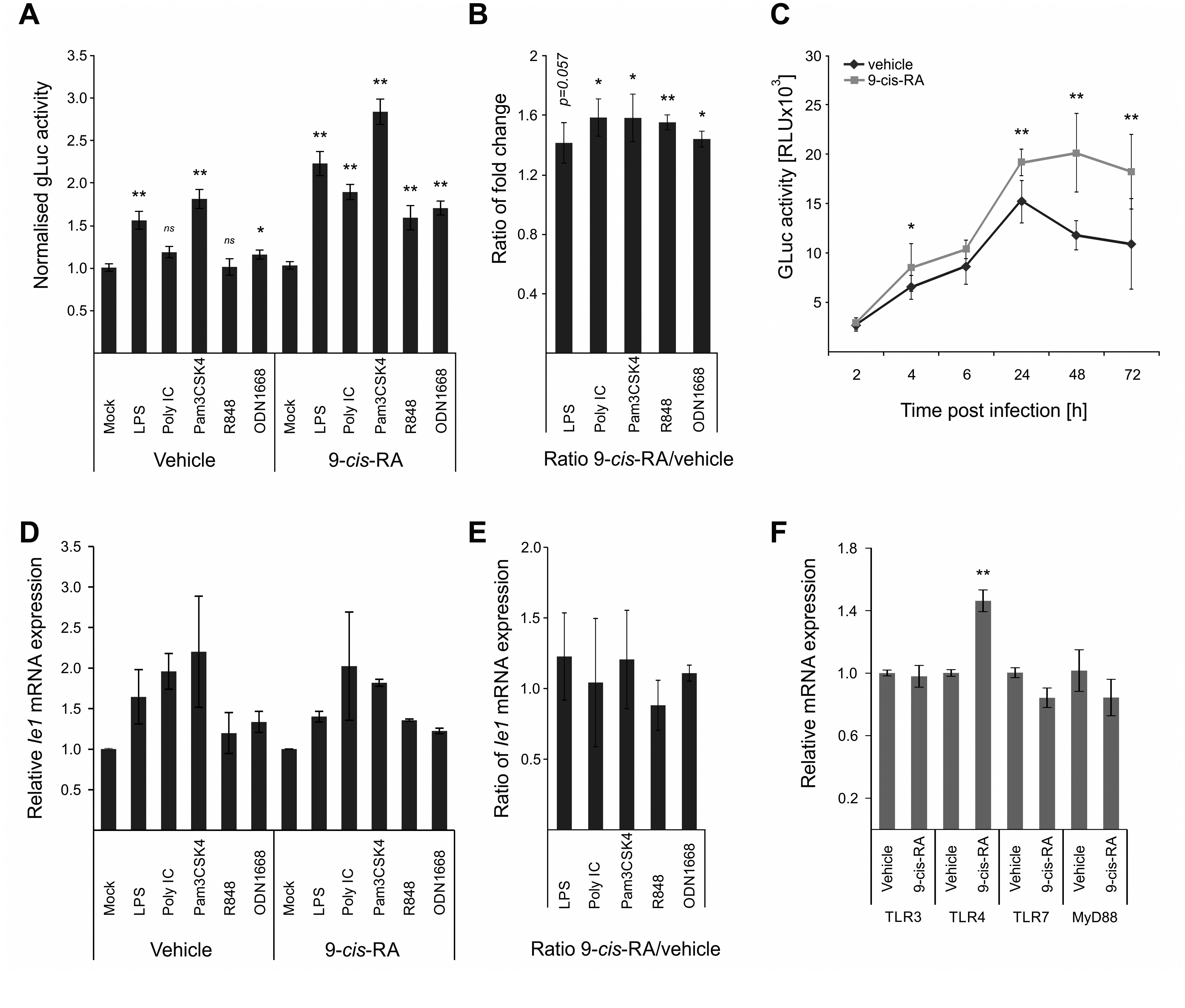 Retinoic acid pre-treatment increases effect of TLR ligands on IE-gene expression.