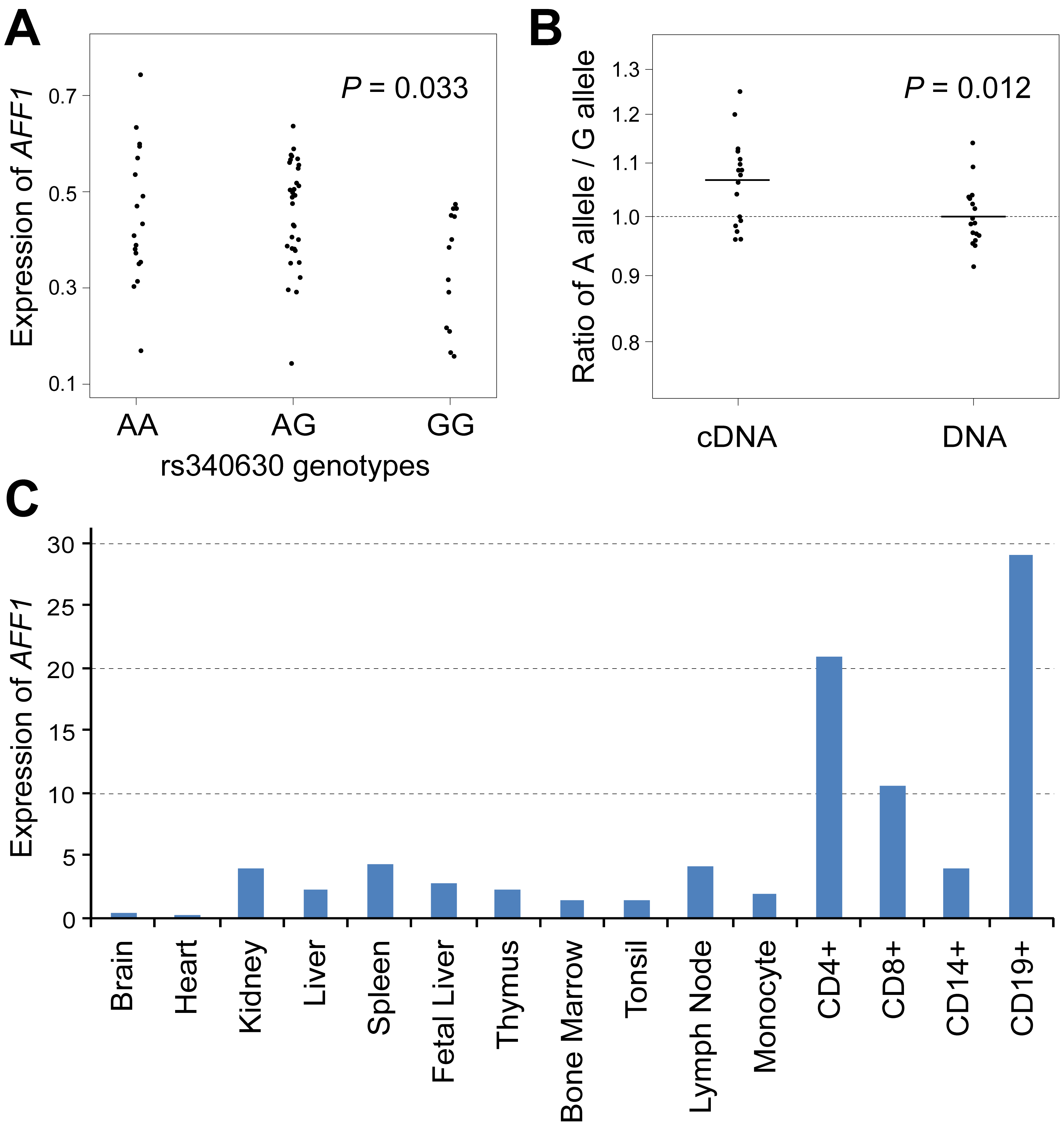 Association of rs340630 with <i>AFF1</i> expression.