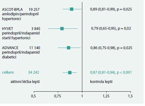 Snížení mortality v klinických studiích u hypertenze