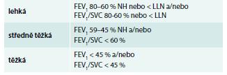 Hodnocení tíže obstrukční ventilační poruchy podle FEV<sub>1</sub> a FEV<sub>1</sub>/SVC