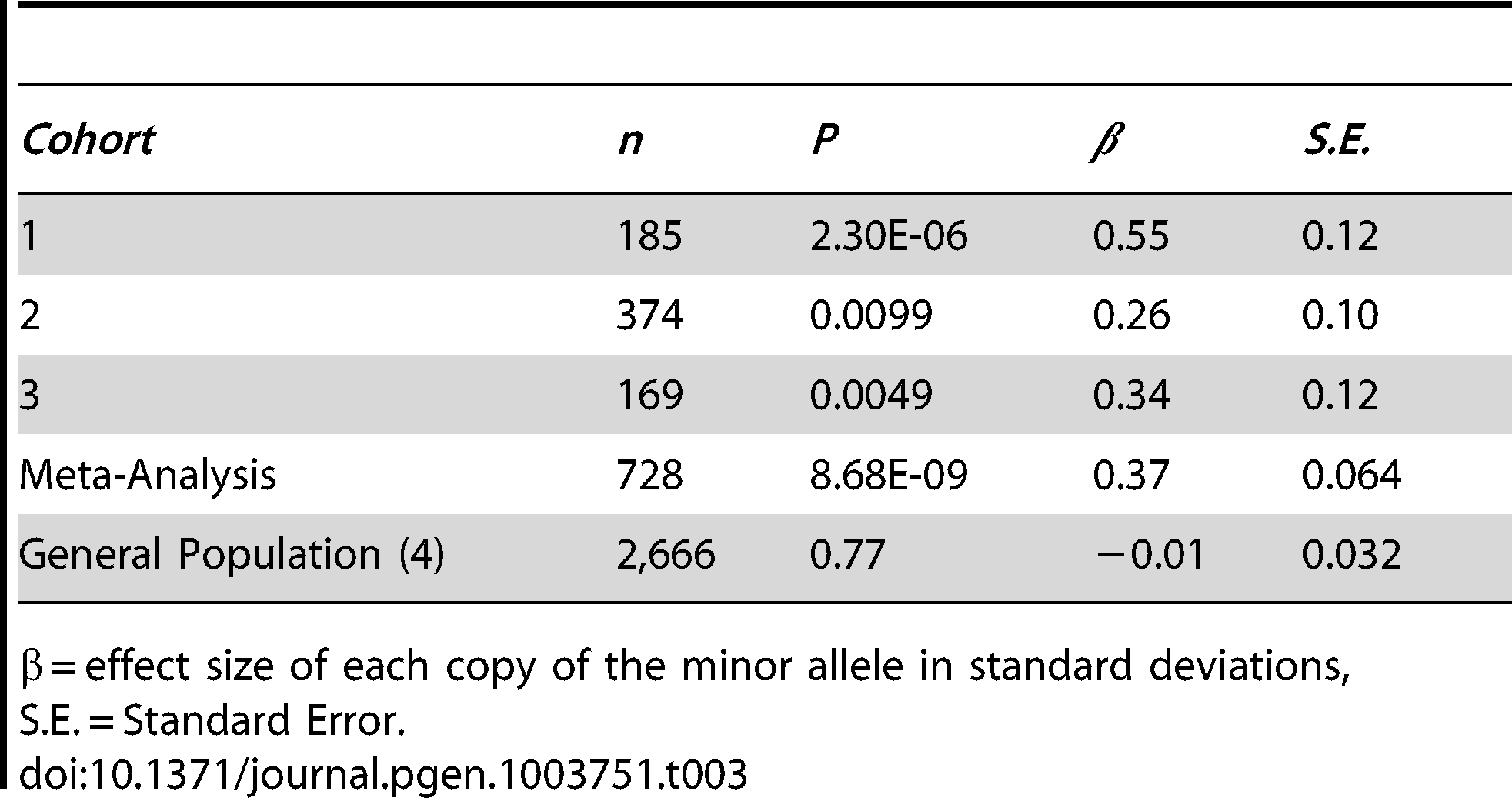 The intronic marker rs7182874 (ancestral allele = C; derived, minor allele = T) within the gene <i>PCSK6</i> on chromosome 15 is associated with relative hand skill in individuals with reading disability.