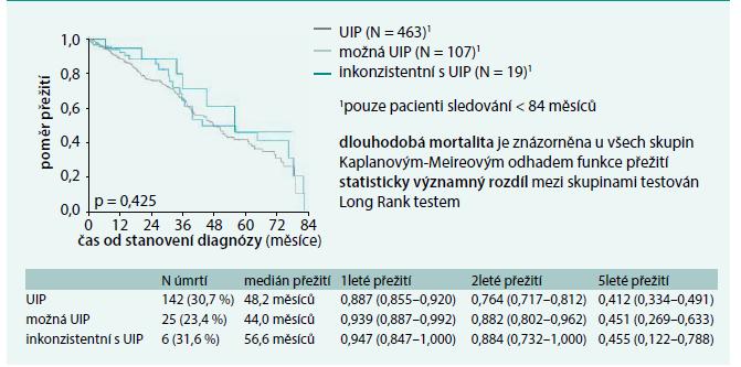 Graf. Křivka přežití u pacientů s radiologickým obrazem definitivní, možné a inkonzistentní s UIP
