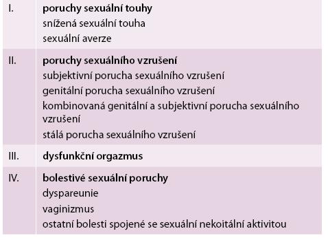 Klasifikace ICSM (ICSM, 2010)