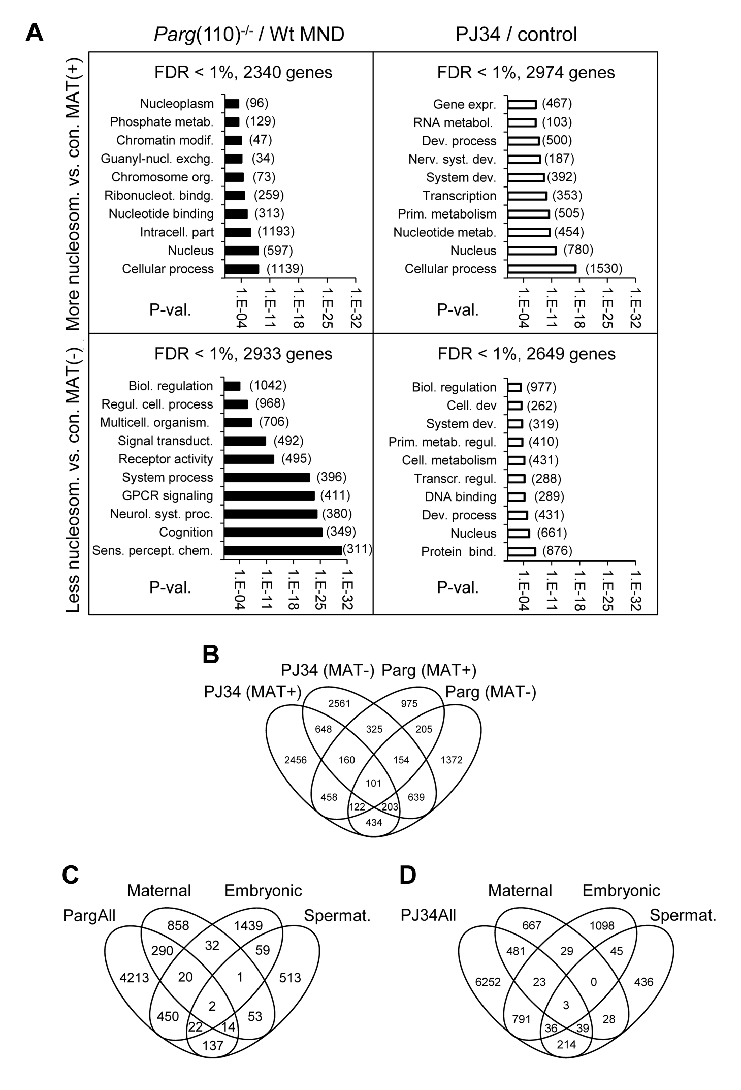 Perturbing PAR metabolism results in differential sperm histone association of gene loci with either excessive or reduced retention of nucleosomes.
