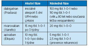 Dávkování novějších orálních antikoagulancií v léčbě tromboembolismu