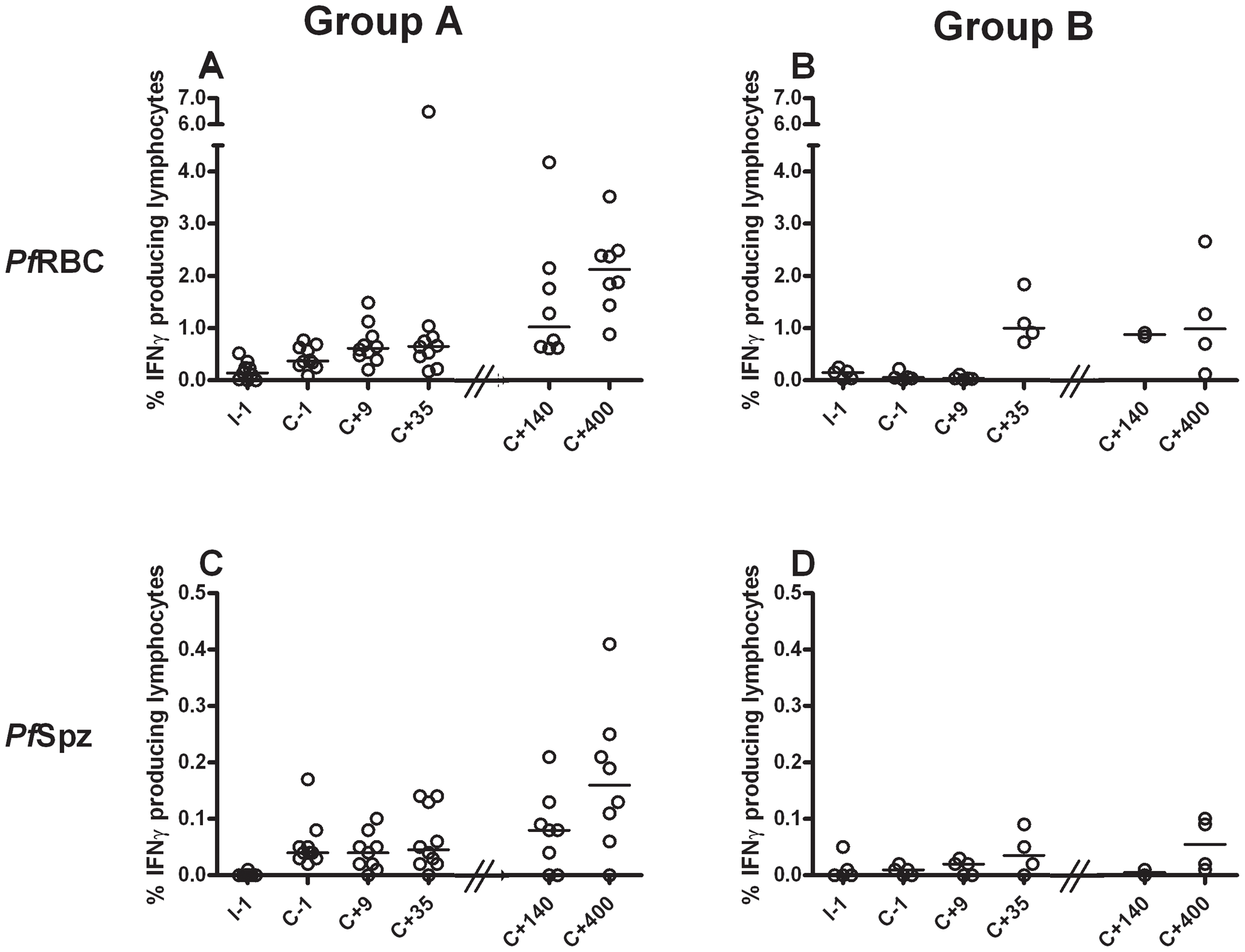 Induction and persistence of IFNγ responses to <i>Pf</i>RBC and <i>Pf</i>Spz during experimental malaria infection.