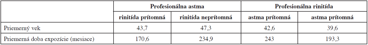 Priemerný vek a priemerná doba expozície v jednotlivých skupinách