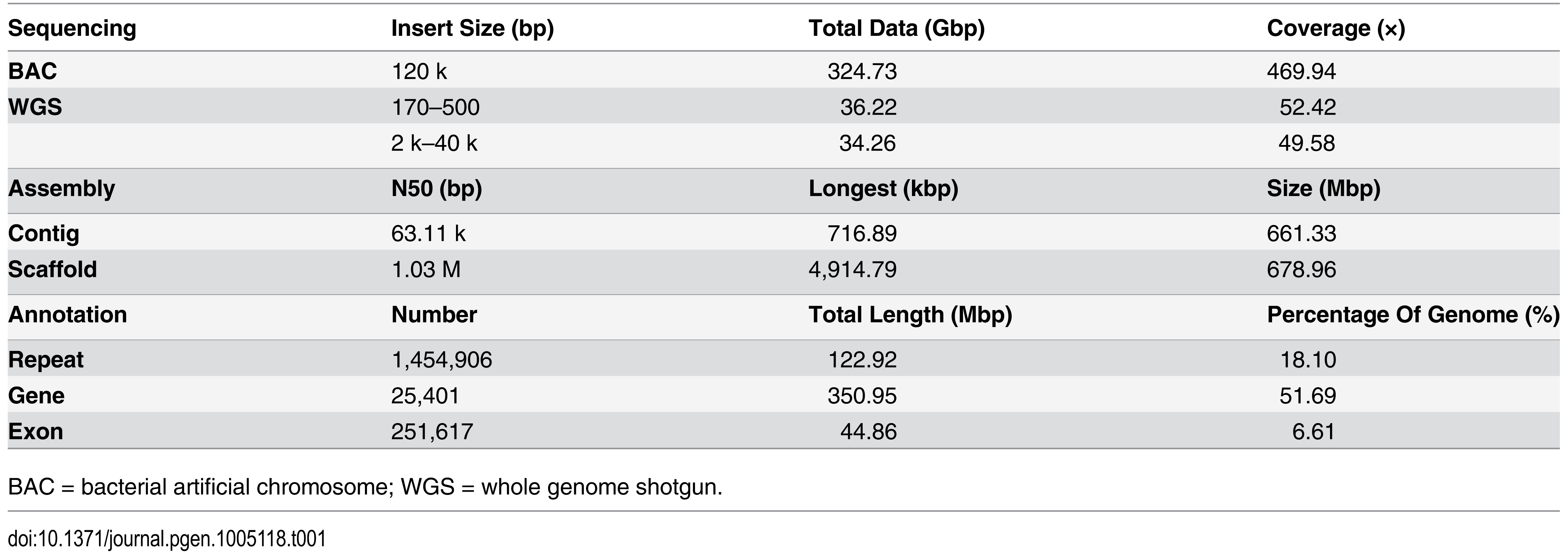 Summary of the <i>Larimichthys crocea</i> genome