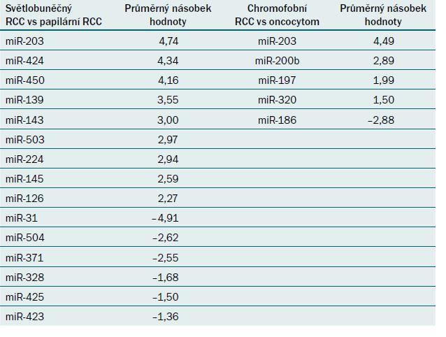 Odlišně exprimované miRNA při srovnání ccRCC a papilárního RCC a při srovnání chromofobního RCC a onkocytomu [41].