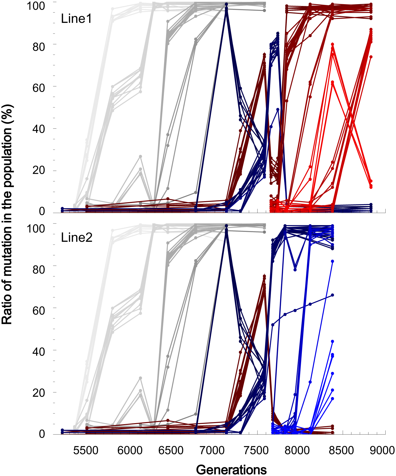 Temporal frequency change for each mutation.