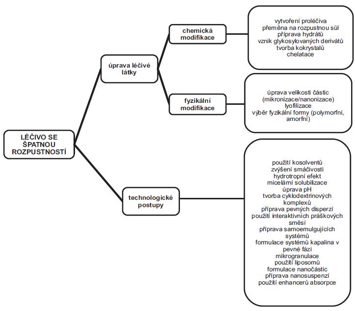 Schematické rozdělení nejdůležitějších metod používaných ke zlepšení biologické dostupnosti špatně rozpustných léčivých látek