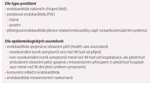 Dělení infekční endokarditidy.