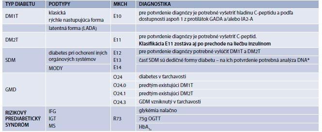 Tab. 2.1 | Klasifikácia diabetes mellitus zahŕňa 4 klinické triedy (typy) a rizikový prediabetický syndróm