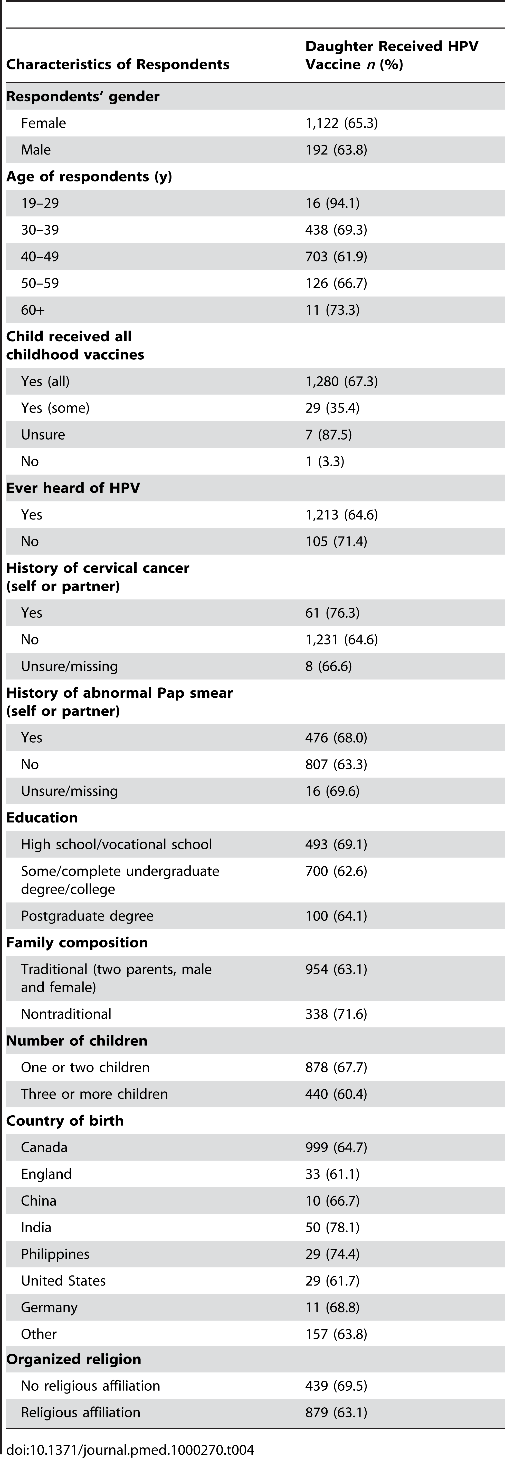 Bivariate analysis of uptake rate of HPV vaccine in population.