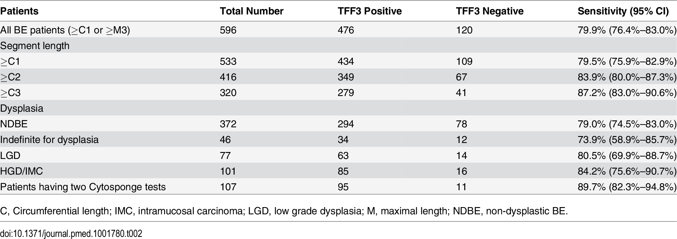 Sensitivity of the Cytosponge-TFF3 in different groups of patients (full dataset in <em class=&quot;ref&quot;>S2</em> and <em class=&quot;ref&quot;>S3</em> Tables).