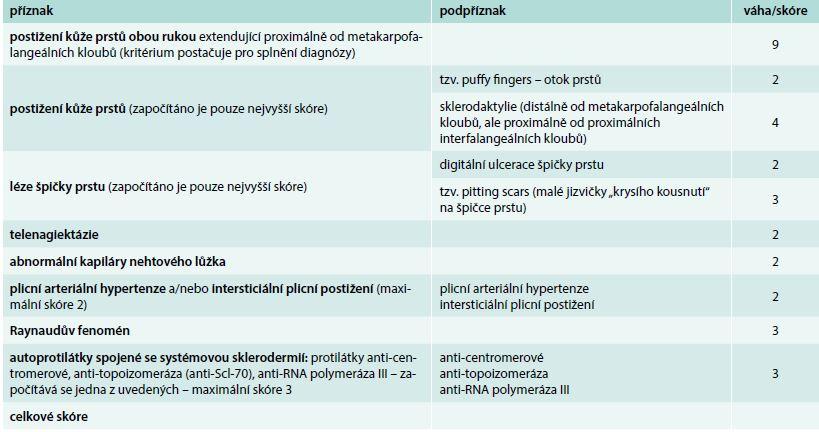 ACR/EULAR klasifikační kritéria systémové sklerodermie. Upraveno podle [9]