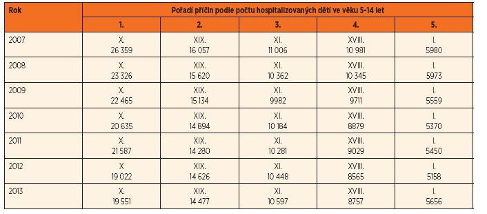 Nejčastější příčiny hospitalizace dětí a dospívajících (kapitoly MKN-10 a počty dětí).
