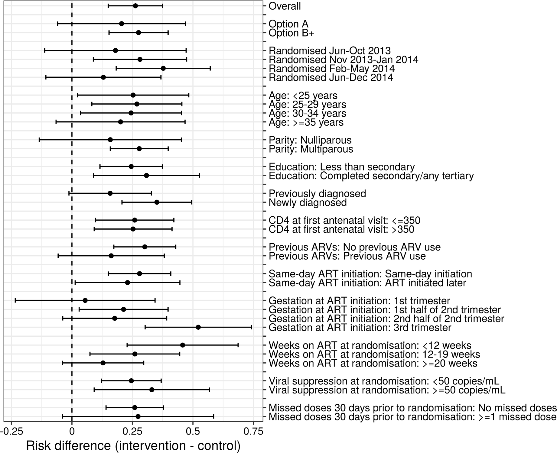 Forest plot of primary outcome across a priori subgroups of demographic and clinical characteristics.